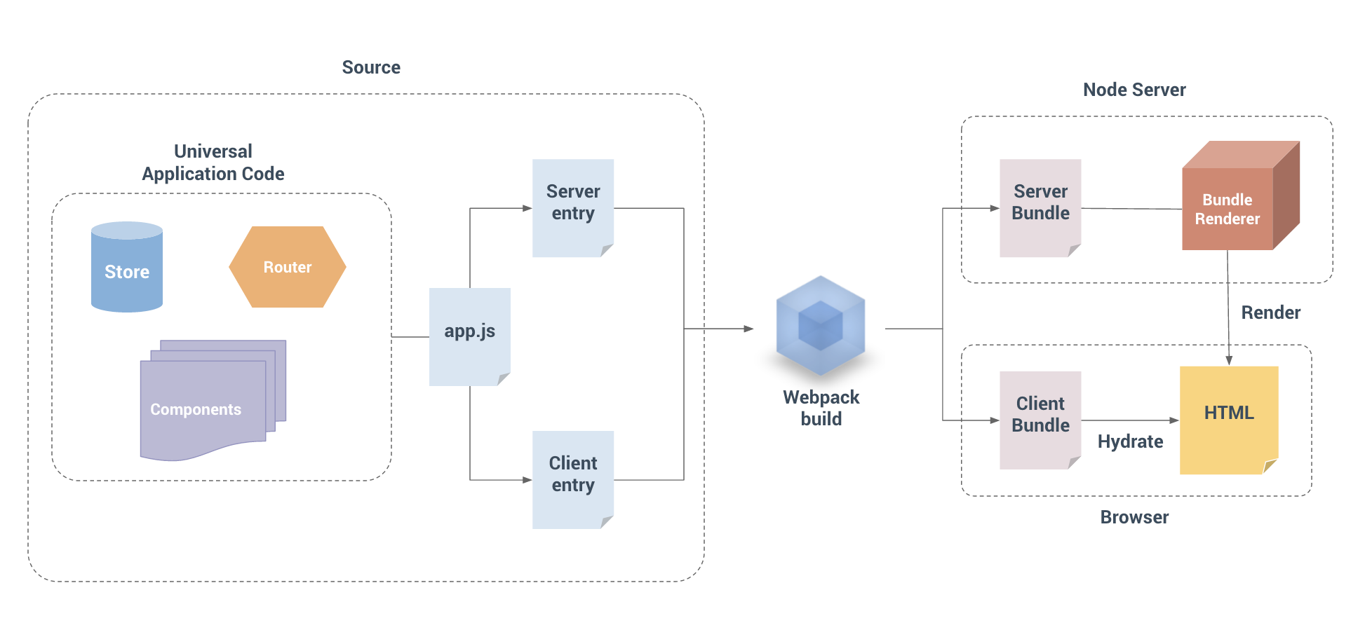 Writing Universal Code | Quasar Framework